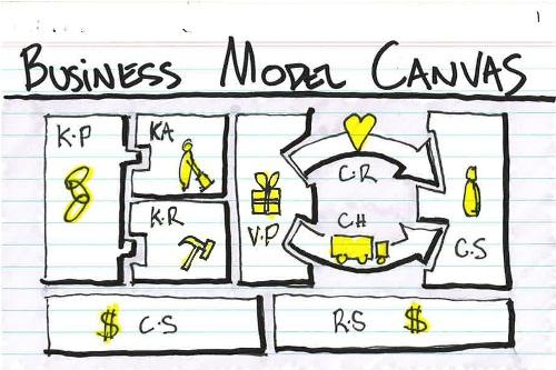 bisnis model